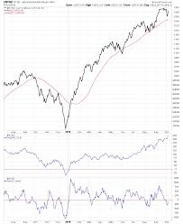 New York Stock Exchange Advance Decline Line Chart Nyse And Nasdaq Advance Decline Charts Stage Analysis