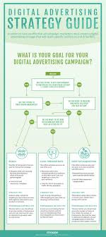 Flowchart Use The Right Digital Advertising Strategies And