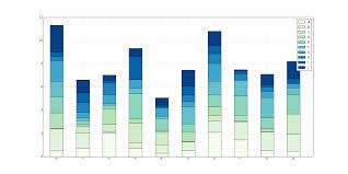 Python Pandas Stacked Bar Chart Duplicates Colors For