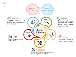 Complex Design Problems Design Thinking Is About Considering Human Needs First And