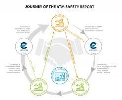 Copy Of Incident Report Eurocontrol Voluntary Atm Incident Reporting Evair Eurocontrol