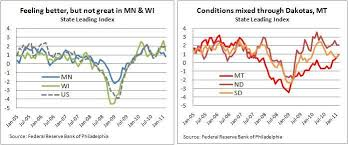 Philly Fed Index Chart Philly Fed Index Sees Variable Growth In District States