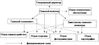 Реферат Основные организации выполняющие кадастровые работы Рис 1 Организационно производственная структура землеустроительного предприятия