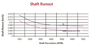 Shaft Packing Size Chart Oil Seals Shaft And Bore Configurations And Tolerances