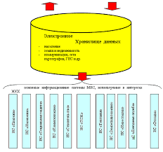 Отчет по практике Анализ финансового состояния МУП ЖКХ quot  Рисунок 3 Структура муниципальной информационной системы МИС