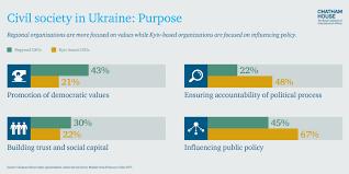 the struggle for ukraine chatham house figure 8