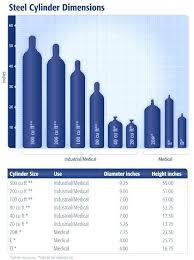 Gas Bottle Sizes Chart Acetylene Tank Sizes Welding Gas Cylinder Size B Exchange