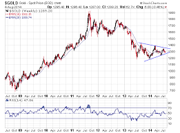 Long Term Picture Of Us Dollar Crude Oil And Gold Gold