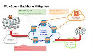 DDoS Mitigation with Flowspec