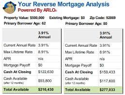 Reverse Mortgage Age Chart Reverse Mortgage Age Limit Best Mortgage In The World