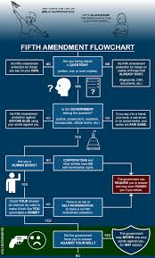 Fifth Amendment Flowchart The Illustrated Guide To Law