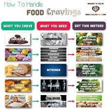 Food Cravings Tumblr