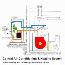 central heat and air unit cost.  Air Air Conditioning System Diagramclose With Central Heat And Air Unit Cost P