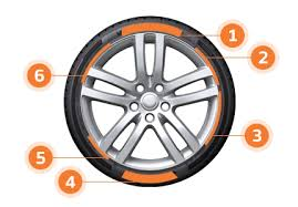 Tire Guide Torque Chart Tire Guide Tire Sidewall Guide Tire Sizes Specs Guide