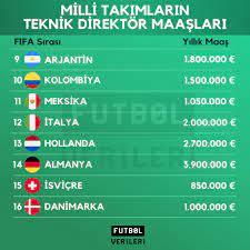Türkiye küme düştü, Şenol Güneş'in maaşı gündeme geldi