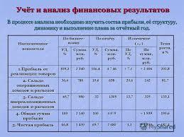 Презентация на тему Частное учреждение образования Минский  9 Учёт и анализ финансовых результатов