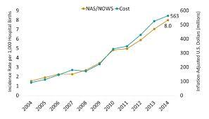 Mississippi Opioid Summary National Institute On Drug