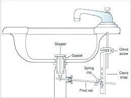 replace sink stopper staggering bathroom