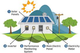 Flow Chart Of How Solar Power For Your Home Works What Is