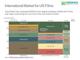 American Box Office Chart Who Watches American Movies Mekko Graphics