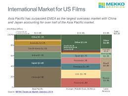 Who Watches American Movies Mekko Graphics