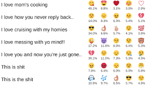 What Can We Learn From Emojis Bjarke Felbo Medium