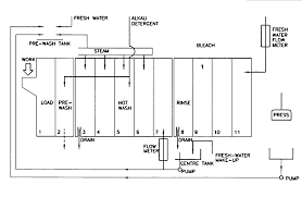 wascomat dryer wiring diagram wascomat database wiring milnor dryer wiring diagram