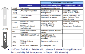 Hay Guide Chart Pdf Hay Job Evaluation Methodology The Short Profile People