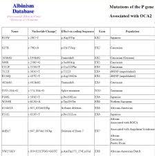 Comprehensive Data On Albinism