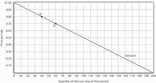 responsiveness and demand the demand curve shows how changes in lead to changes in