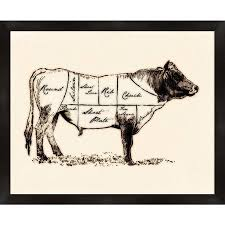 Cow Butcher Chart