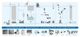 Mills Feeding Chart Animal Feed Processing
