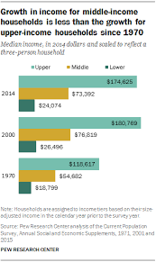 Economic Class Chart The American Middle Class Is Losing Ground Pew Research Center