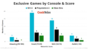 Analysis Wii U Has Twice As Many Top Rated Exclusive Games