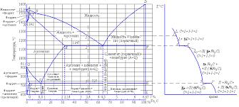 контрольные материаловедение швейное материаловедение заказ  Заказ контрольной по материаловедению