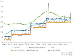 30 Day Libor Vs Prime Rate Chart Finreg Alert Life After Libor The Search For Alternatives