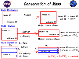 mass density times volume examples of mass conservation in solid mechanics fluid statics