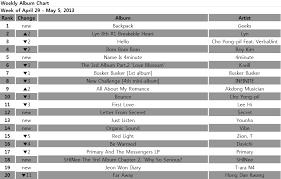 Tenasia Chart Melon Album Chart Apr 29 May 5