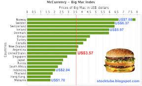 The Myth Behind Big Mac Index Better To Get Honda