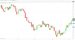 Usd Index Ahead Of Nfp Anna Coulling