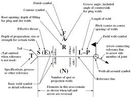 Weld Symbols On A Drawing Refresh Your Knowledge Ansi