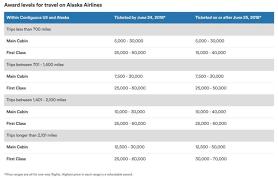 Alaska Air Partner Award Chart Redeeming Alaska Airlines Mileage Plan Miles On Partners