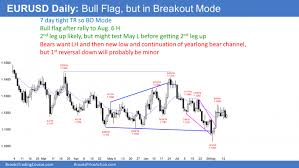 Eur Usd Investing Chart Eur Usd Breakout Mode Pattern Investing Com