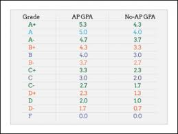 Gpa Chart 5 0 Scale How To Calculate Gpa