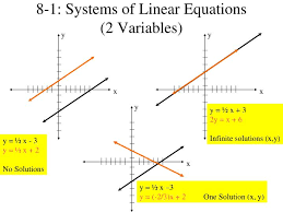ppt 8 1 systems of linear equations