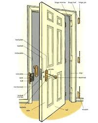 door jamb diagram. Door Jamb Diagram Interior Jams Image Collections Doors Design For House Info .