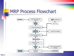 Sap Mrp Process Flow Diagrams Wiring Diagrams