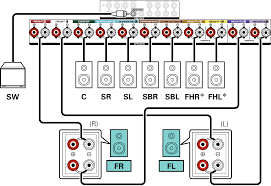 connecting 7 1 channel speakers bi amp connection of front speakers conne sp 7 1 biamp x44e3