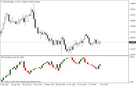 Three Line Break Tlb Charts Instaforex Technical Indicators