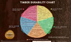 Cedar Log Scale Chart Wood Durability Guide Timber Chart Database Gate